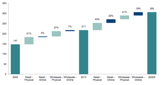 Online to drive 40 percent of luxury growth from 2013 to 2020 | Source: Exane BNP Paribas