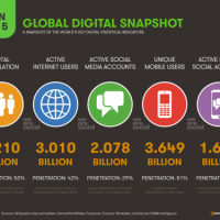 A GLOBAL DIGITAL SNAPSHOT...