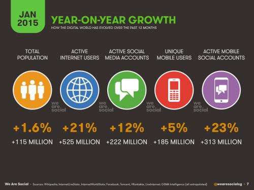 year growth